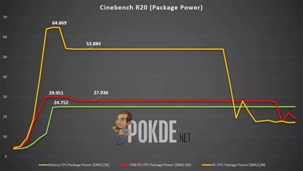 ROG Zephyrus G14 Cinebench R20 power limit