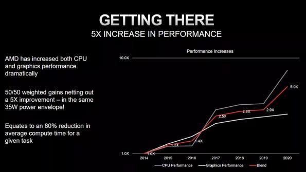 AMD 25x20 performance increase