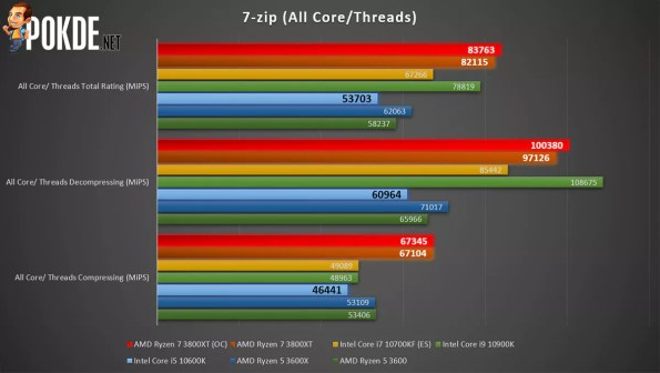 AMD Ryzen 7 3800XT 7-zip multi-core