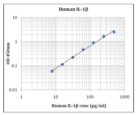 Human IL-1β (Interleukin 1 Beta) Human IL-1β (Interleukin