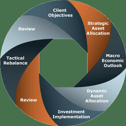 client-flow