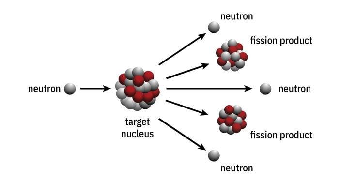 الإنشطار النووي