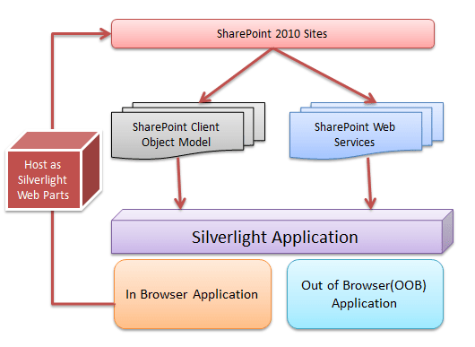 sharepoint 2010 site diagram 1997 dodge neon starter wiring silverlight task control for example of high touch overallhightouch