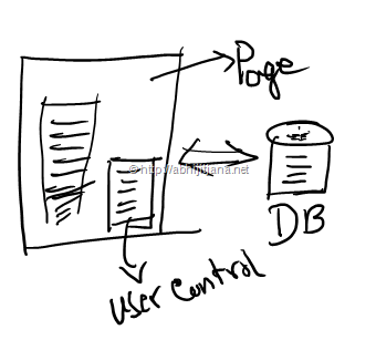 ASP.NET Internals : Visualizing ASP.NET Page Life Cycle