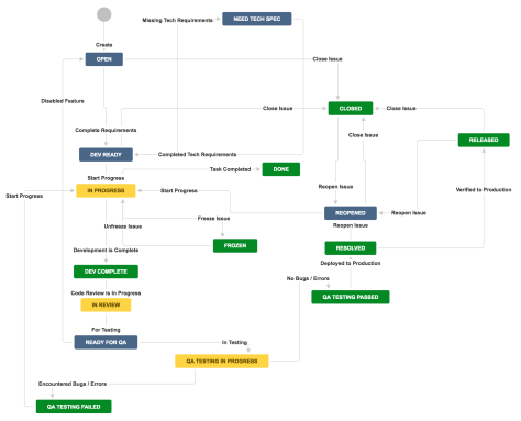 jira-workflow-for-software-development-and-quality-analyst-qa-teams