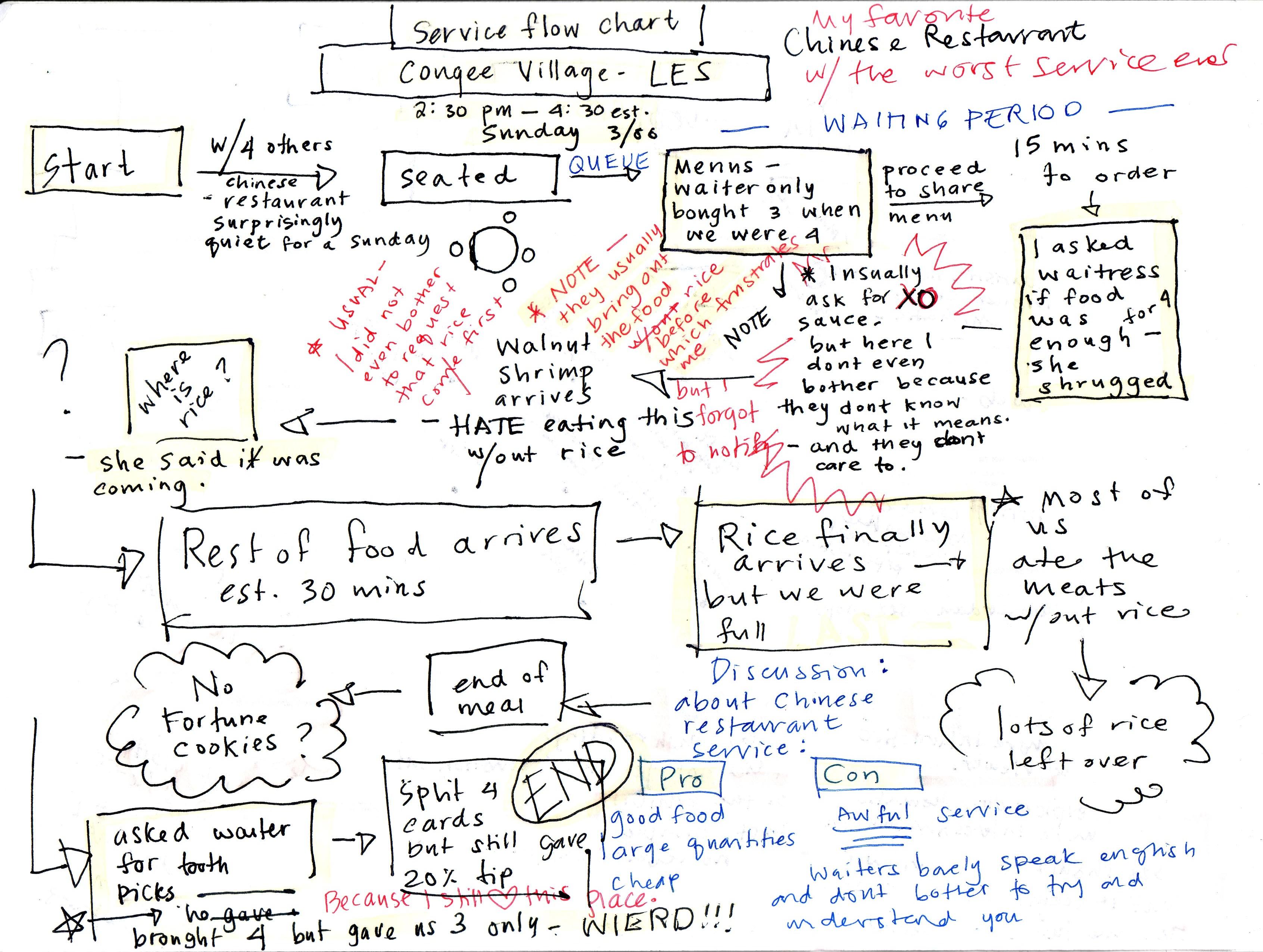 itil process diagram visio hvac transformer wiring flowchart in word