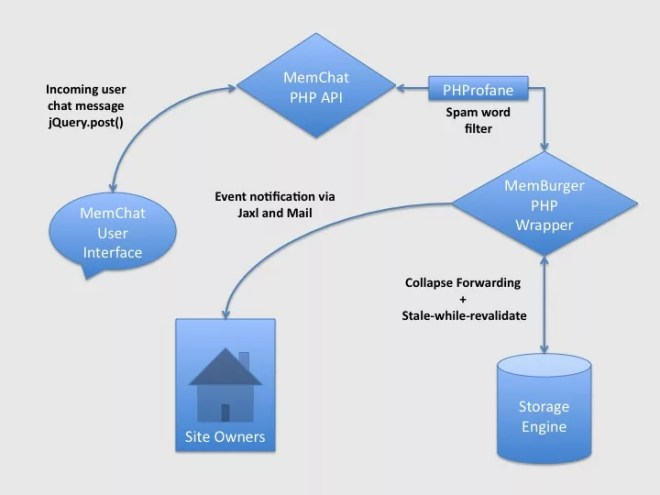 MemChat Workflow Diagram