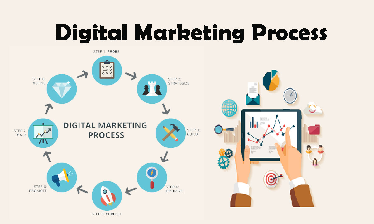 Understanding Digital Marketing Process | Abhiseo