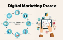 Understanding Digital Marketing Process | Abhiseo