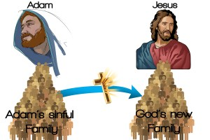 Adam and Jesus