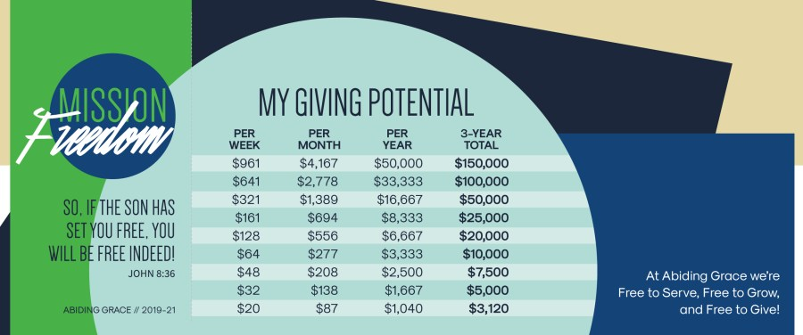 Breakdown of Giving Over Time | Abiding Grace Lutheran Church