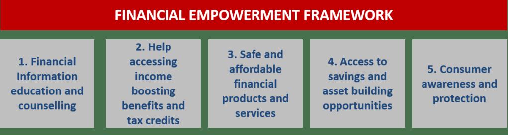 Financial Empowerment Framework