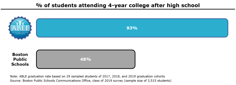 % of Students Attending College_Jan 2021