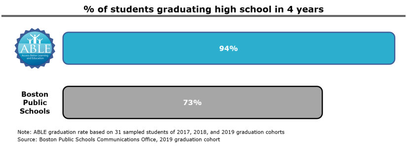 % of Students Graduating in 4 Years_Jan 2021