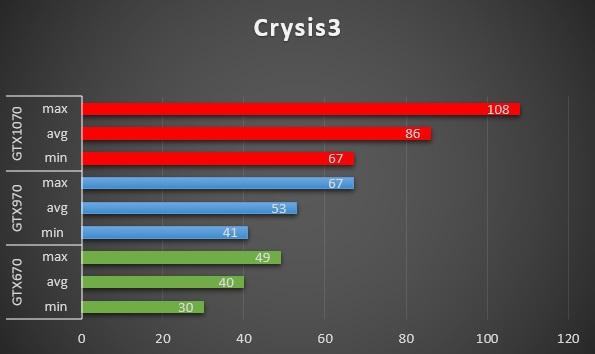 gtx1070 vs 970 vs