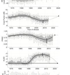 source http ismir2015 uma es articles 136 paper pdf [ 1286 x 2544 Pixel ]