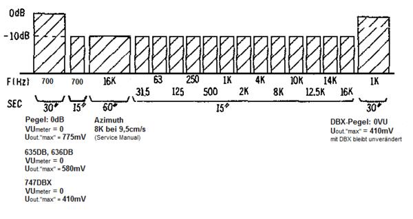 Messband, Calibration Tape 19cm/s AKAI GX-77, 620, 625