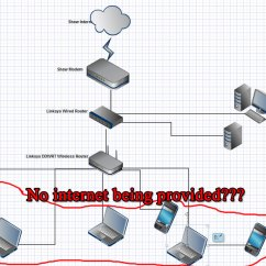 Linksys Wireless Router Setup Diagram 1995 Dodge Ram 2500 Radio Wiring Help Please How Can I Get Devices Below Internet Access