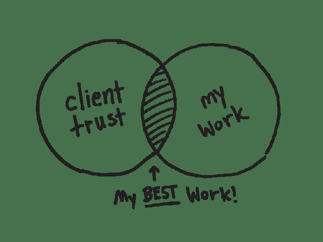 client trust diagram