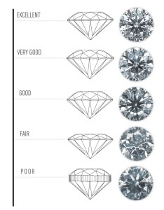 Gia cut grade diamond cs by education also chart guide what is proportion symmetry polish  shape rh abluediamond