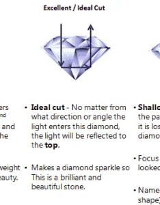 Diamond cut cs by gia education also chart guide what is proportion symmetry polish  shape rh abluediamond
