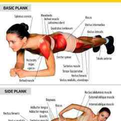 Best Posture In Chair 3 Row Suv Captain Chairs 2017 Plank Exercise Variations And Routines For Rock Hard Abs