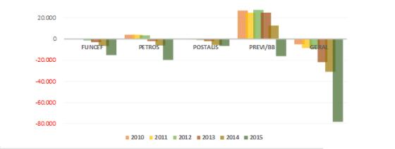Resultados dos principais fundos de pensão (em R$ milhões)