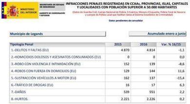 abla de Variacion criminalidad Leganés primer semestre 2016