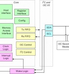 interface block diagram wiring diagram centre memory interface block diagram interface block diagram [ 1280 x 720 Pixel ]