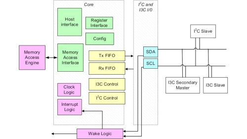small resolution of interface block diagram wiring diagram centre memory interface block diagram interface block diagram