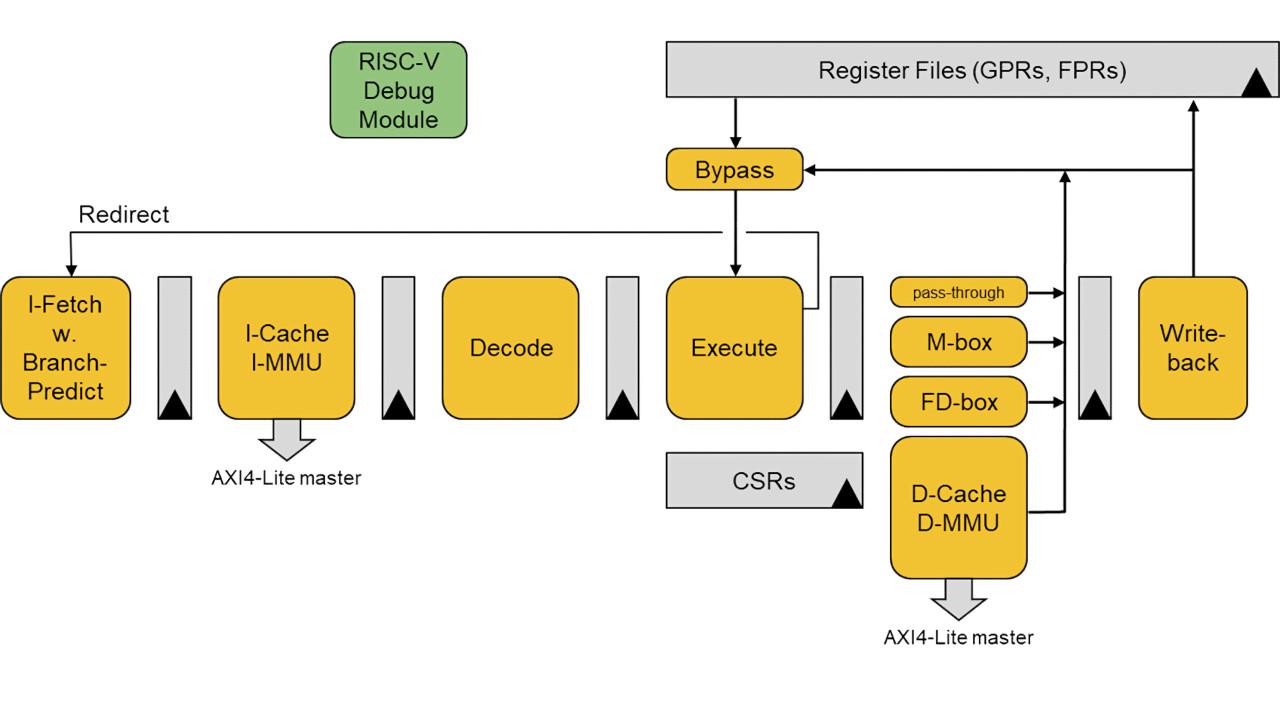hight resolution of bluespec flute block diagram
