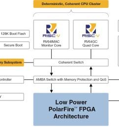 microsemi polarfire soc block diagram [ 1280 x 720 Pixel ]
