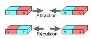 loi de l'attraction