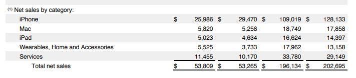 https://www.apple.com/sk/newsroom/2019/07/apple-reports-third-quarter-results/