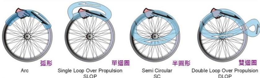 4種輪椅推行方式