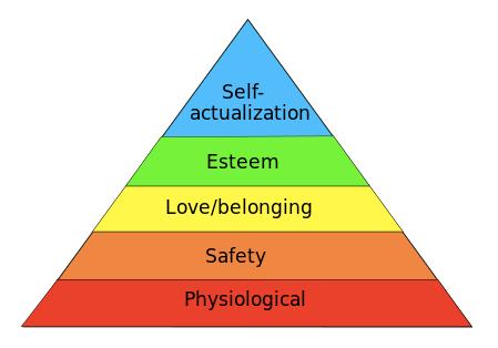 classic-pyramid-chart