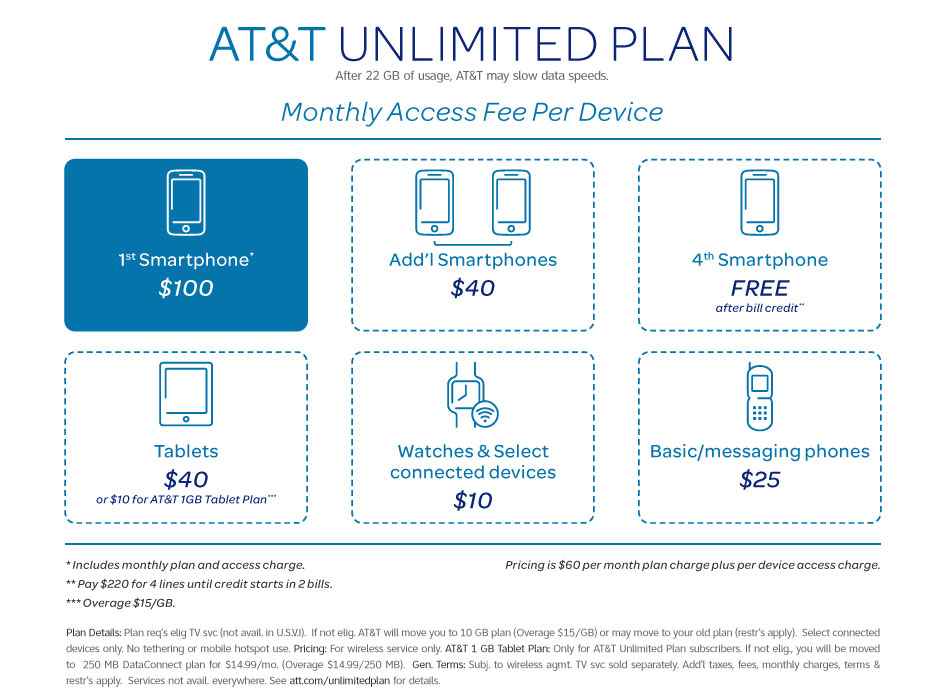 AT&T Unlimited plan chart