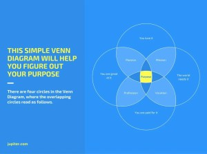 Online 4Circle Venn Diagram Maker  Design a Custom Graph