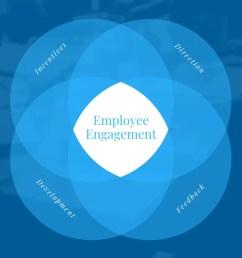 employee engagement 4 circle venn diagram [ 1024 x 768 Pixel ]