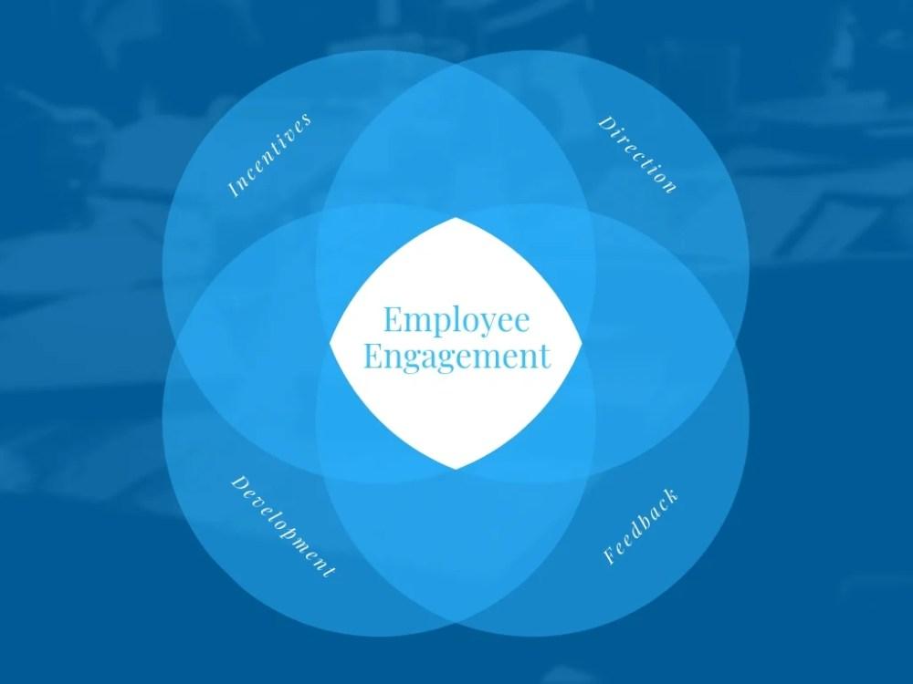 medium resolution of employee engagement 4 circle venn diagram