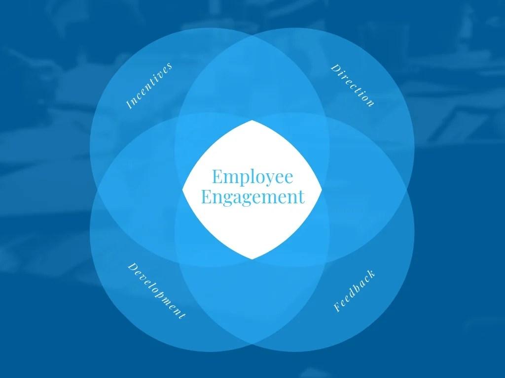 hight resolution of employee engagement 4 circle venn diagram