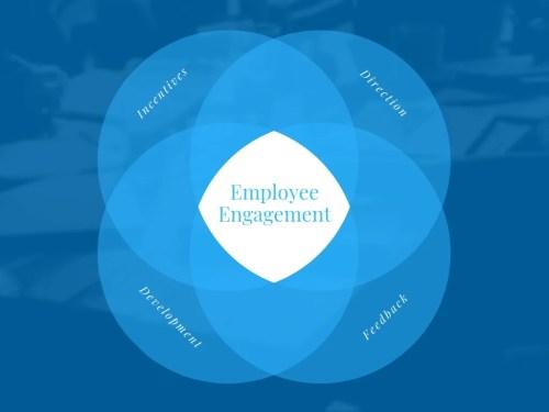 small resolution of employee engagement 4 circle venn diagram