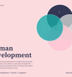 human development venn diagram [ 1024 x 768 Pixel ]