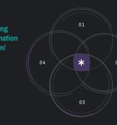 information design 4 circle venn diagram [ 1024 x 768 Pixel ]