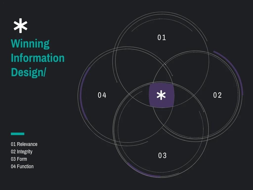 hight resolution of information design 4 circle venn diagram