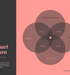 marketing mix 4 circle venn diagram [ 1024 x 768 Pixel ]