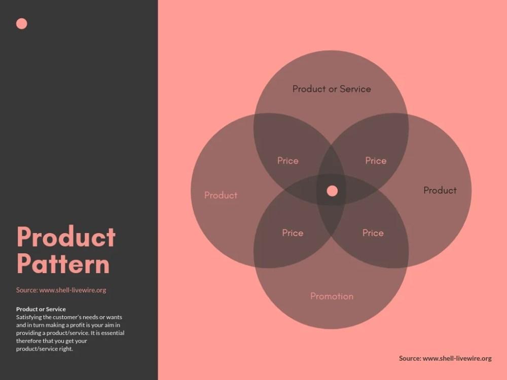 medium resolution of marketing mix 4 circle venn diagram
