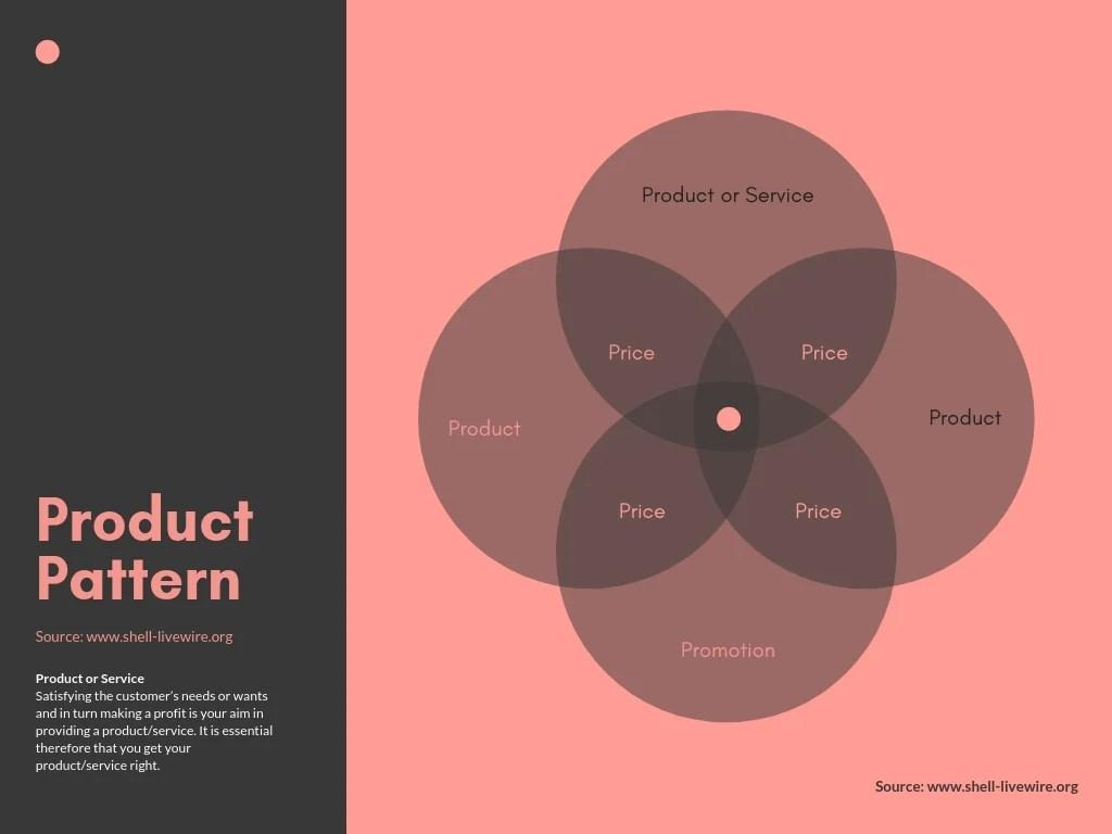 hight resolution of marketing mix 4 circle venn diagram