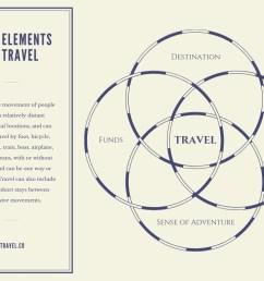 travel 4 circle venn diagram [ 1024 x 768 Pixel ]