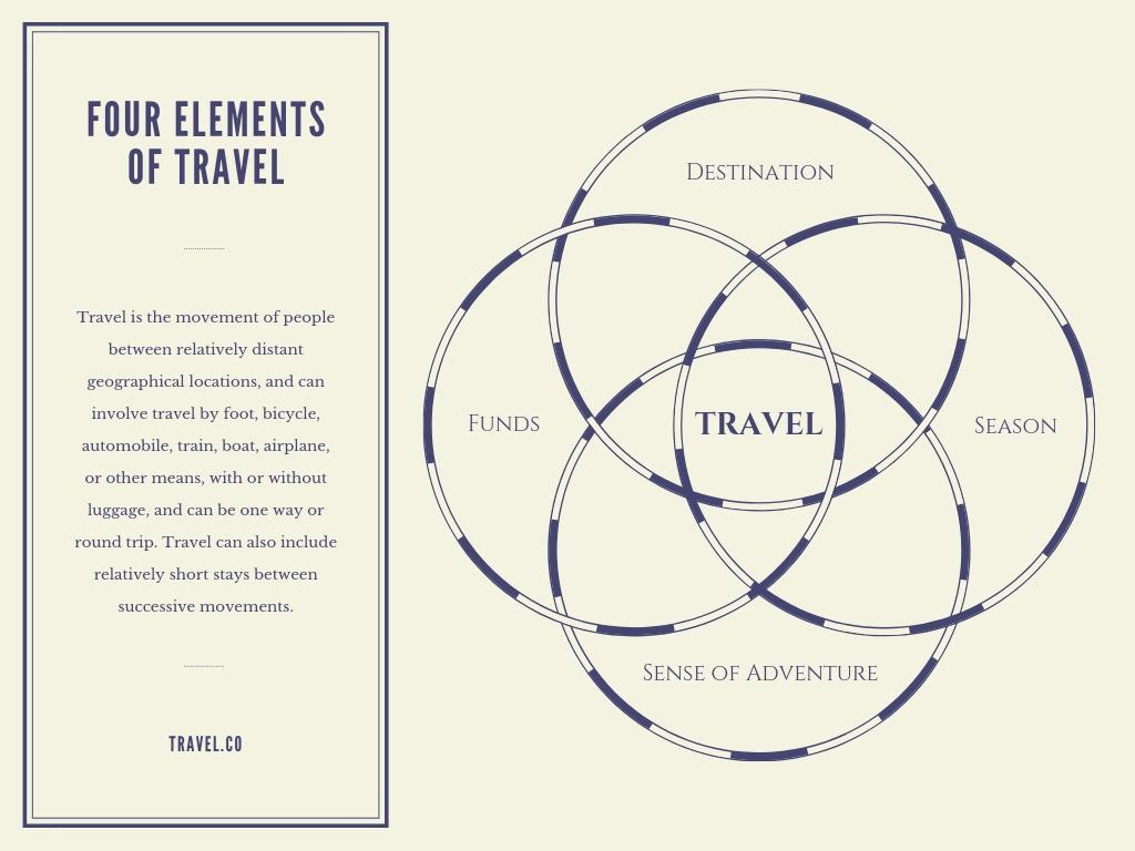 hight resolution of travel 4 circle venn diagram
